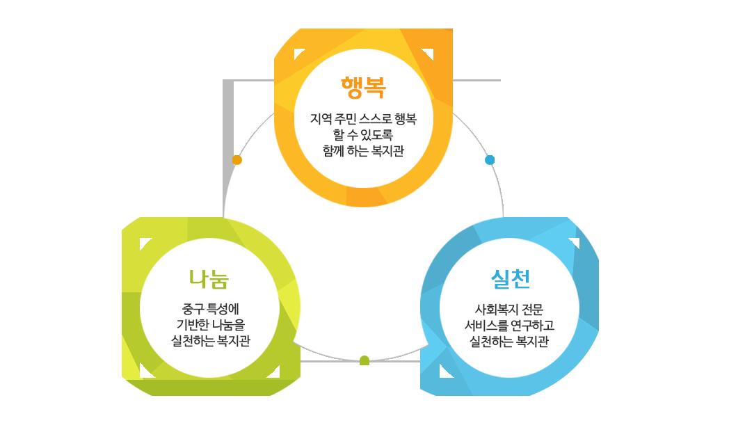 행복:지역 주민 스스로 행복 할 수 있도록 함께 하는 복지관, 나눔 중구 특성에 기반한 나눔을 실천하는 복지관, 시천: 사회복지 전문 서비스를 연구하고 실천하는 복지관